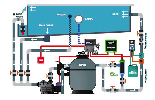 sistem instalasi kolam renang
